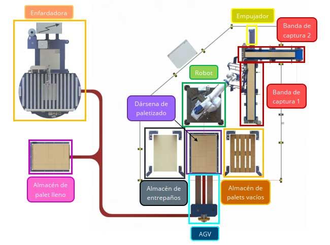Esquema de funcionamiento de la célula robotizada palatizar cajas